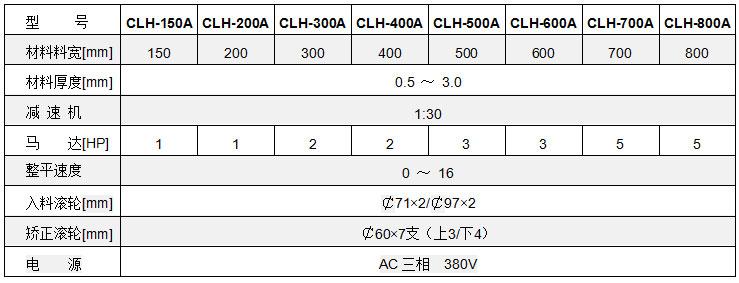 中板材料整平机参数,中板材料矫正机参数,材料矫正机技术参数
