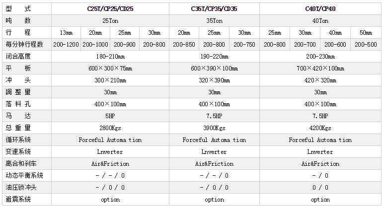 C型高速冲床参数,开式高速冲床参数